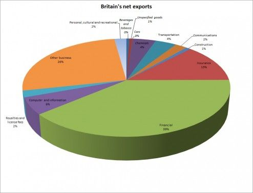 What Britain exports