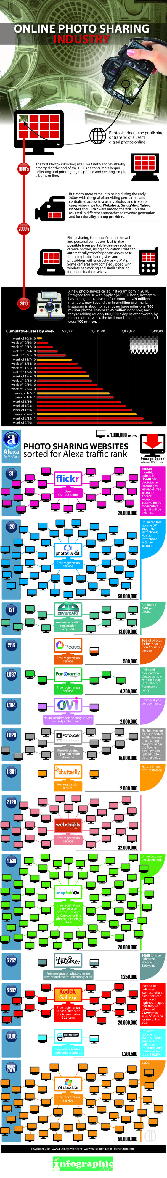 Online Photo Sharing: Comparing The Services - Infographic