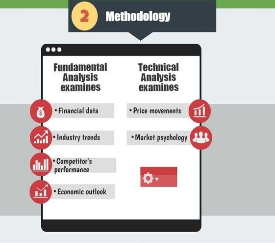 Learn Fundamental Analysis Vs Technical Analysis Contact Us At