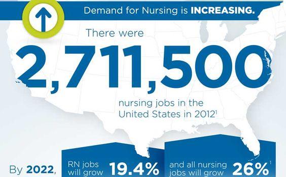 Top 5 U.S. Healthcare Markets #Nurses #Healthcare #Infographic