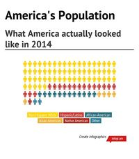 Infographic: America's population in 2014