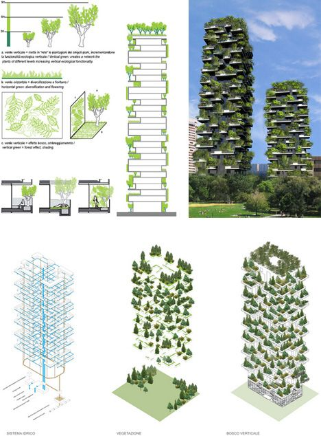 Vertical forest skyscrapers coming to milan twin for Terrace farming diagram