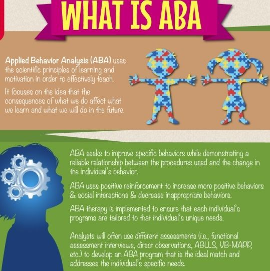 Exactly what is ABA!