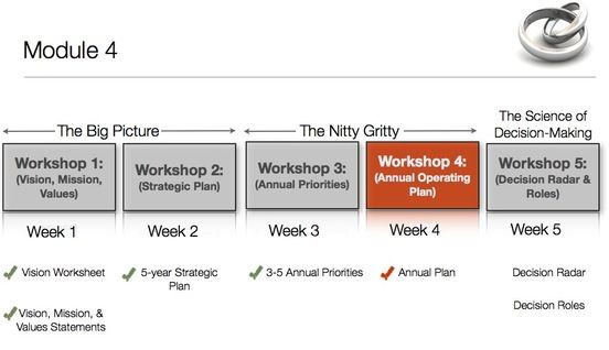 Operating Plan Template How To Plan Templates Big Picture