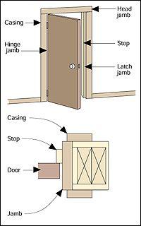 Repairing a Binding Door | sandler | Pinterest | Doors Door jamb and Interior door