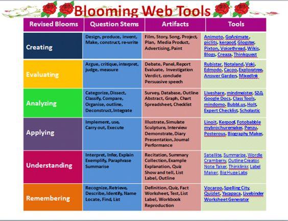 taxonomies of the cognitive domain Bloom's taxonomy - lbcc.