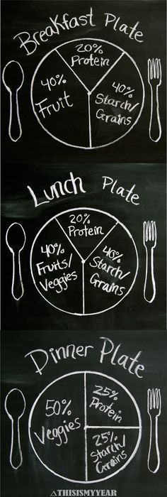 Plant Based Diet Plate Portions.: