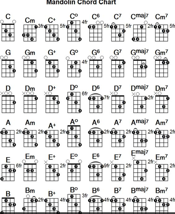 Mandolin : mandolin chords taylor swift Mandolin Chords Taylor in Mandolin Chordsu201a Mandolin ...