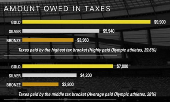 US athletes who place at the Olympics face up to 39.6% tax on their cash prizes | Daily Mail Online