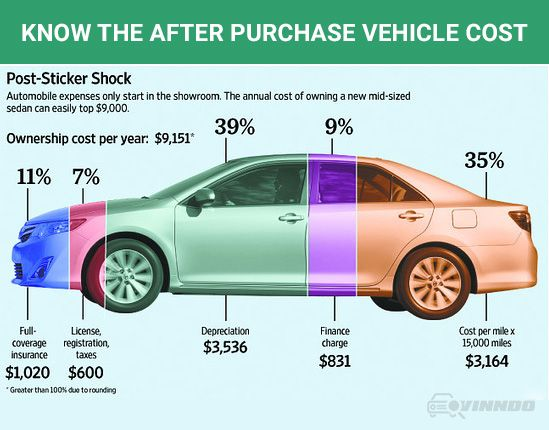 Vehicle Ownership Cost Car Cost Car Insurance Expensive Car Brands