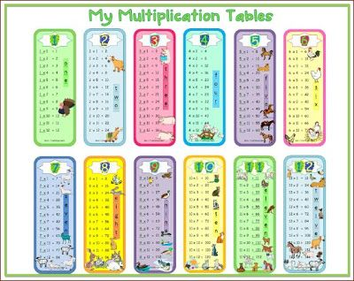 Multiplication tables posters / bookmarks $ #math | ThirdGradeTroop ...