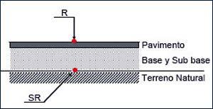 pavimentos Características de la Capa de Sub-base