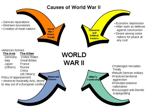 four main causes of world war one