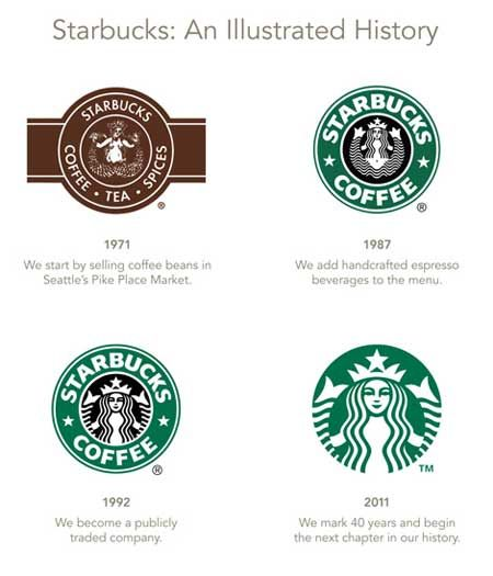 history of Starbucks logo