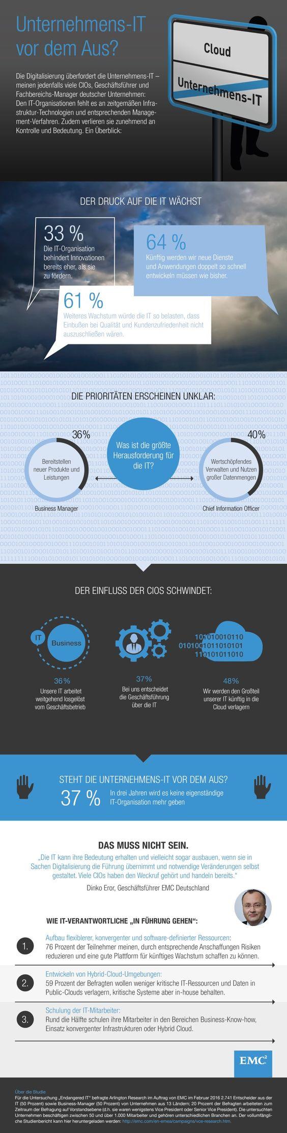 Digitalisierung: 6 von 10 IT-Managern erwarten Ende der eigenständigen IT-Abteilung bis 2019