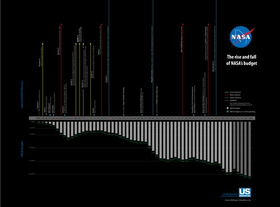 NASA's budget timeline [infographic] - Blog About Infographics and ...