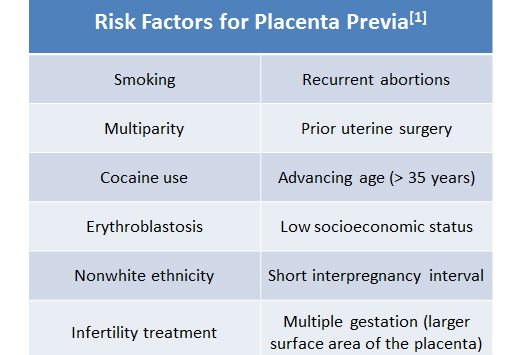 placenta previa vs abruptio placentae - Google Search: