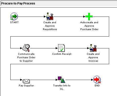 Indirect Purchasing Strategies  Xerox  Scm Purchasing Processes