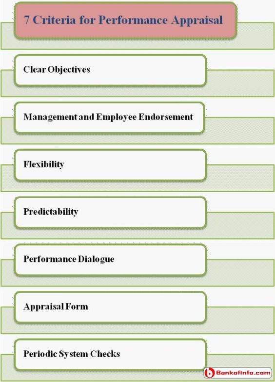 human resource management performance appraisal Management to performance appraisal is then studied next, we look at the uses made of appraisal data and the environmental factors affecting the perform-ance appraisal process human resource functional area human resource planning.