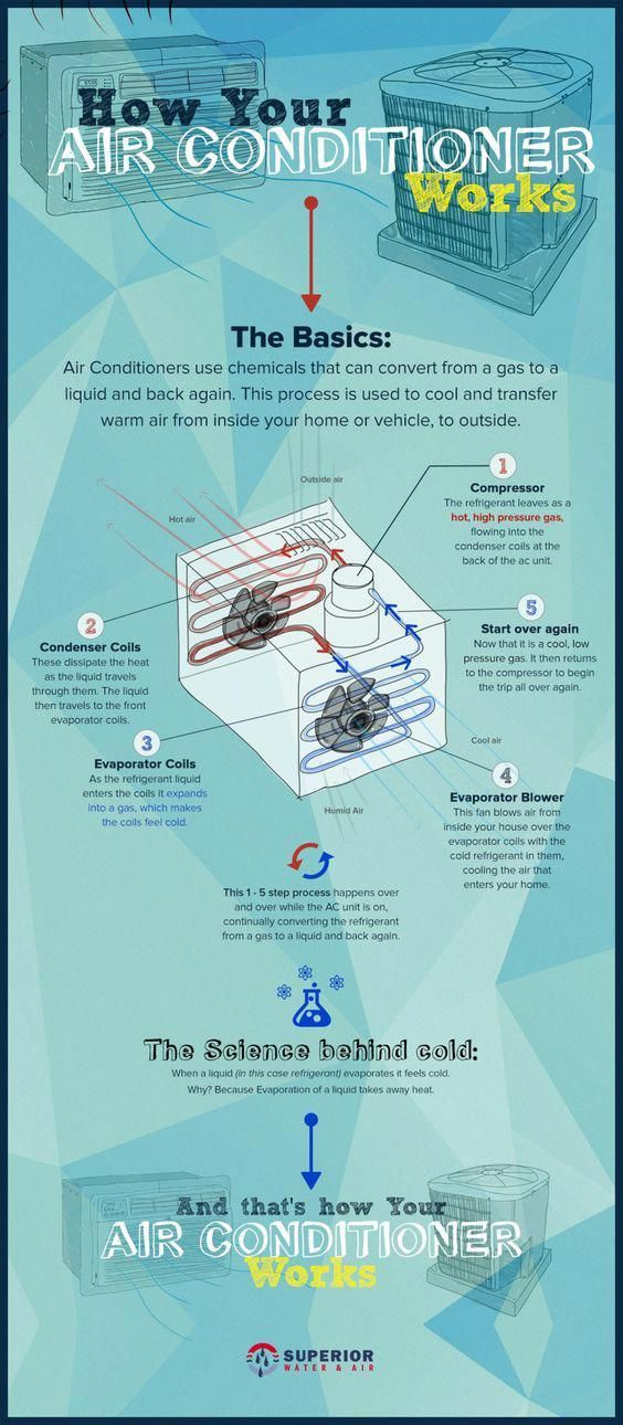 How Air Conditioner Works Infographic Airconditioner