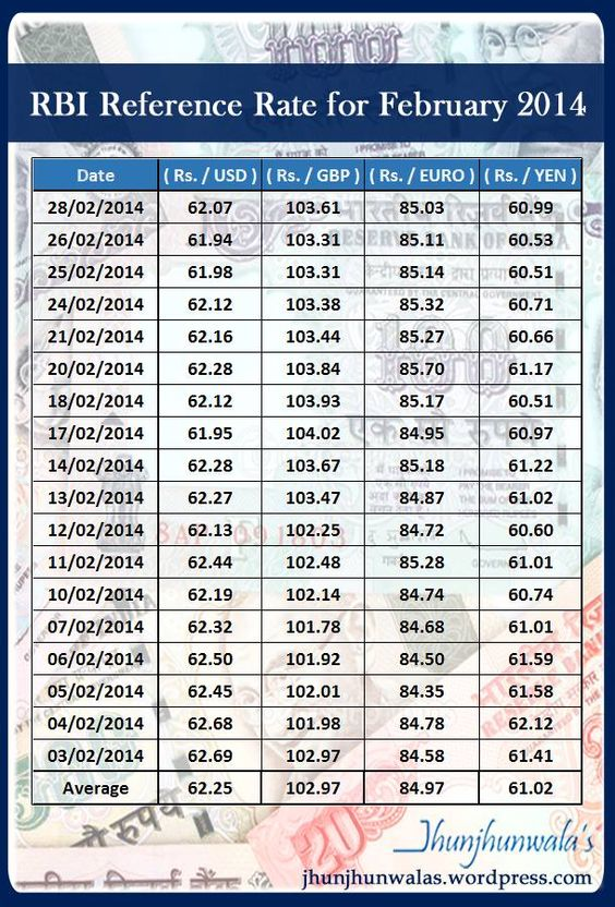 Indian forex rate