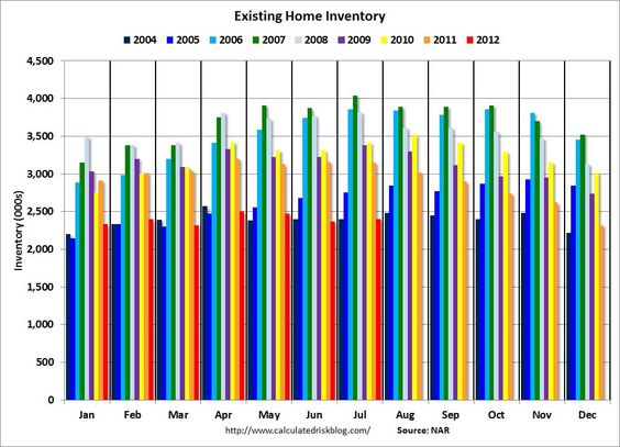 The supply of US Existing Homes remains tight.
