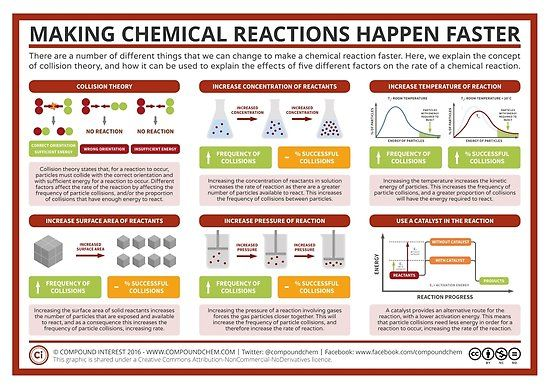 Factors Affecting Rate Of Reaction Poster By Compound Interest Physical Chemistry Teaching Chemistry Chemistry Classroom