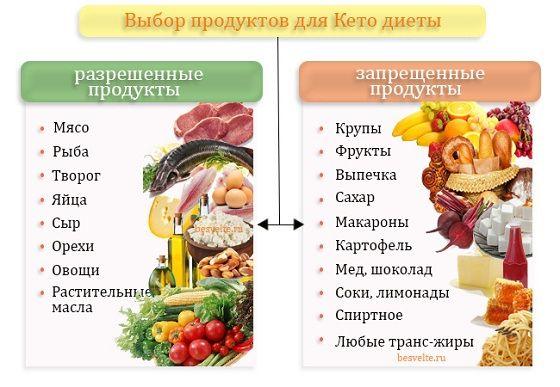 какие продукты при кето диете