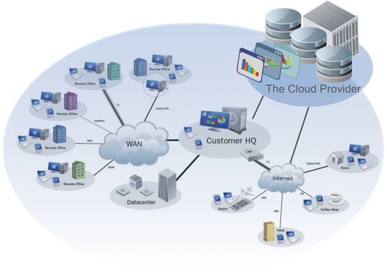 How Cloud Computing Works?