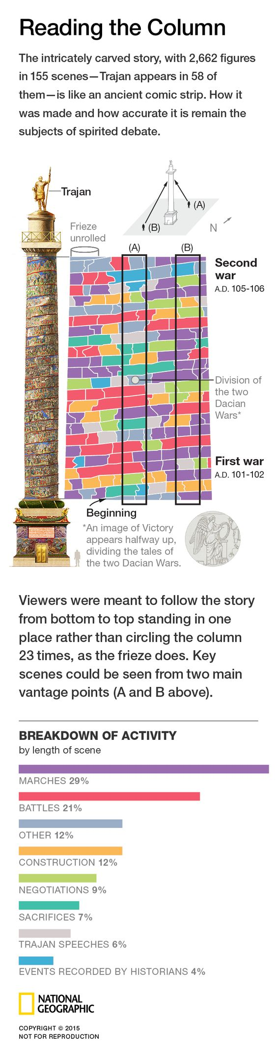 TRAJAN'S COLUMN - The victory of the Roman emperor Trajan over the Dacians in back-to-back wars. By Fernando Baptista, Daniela Santamarina and Emily Eng. Published on April 2015.: