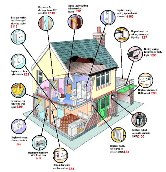 Modern House Wiring Diagram : Modern home wiring diagram and electrical