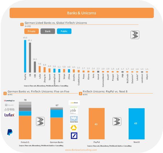 Warum Deutsche Banken Schon Verloren Haben Mit Bildern Infografik Grafik Worter