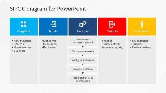 Make A Highly Influential Business Process Seminar Using A Readily Available Presentation Tool The Flat Sipoc Powerpoint Excel Tutorials Process Engineering