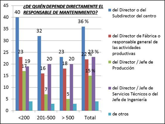 """""""Dependencia del Jefe de Mantenimiento"""" Encuesta Asociación Española de Mantenimiento año 2000"""