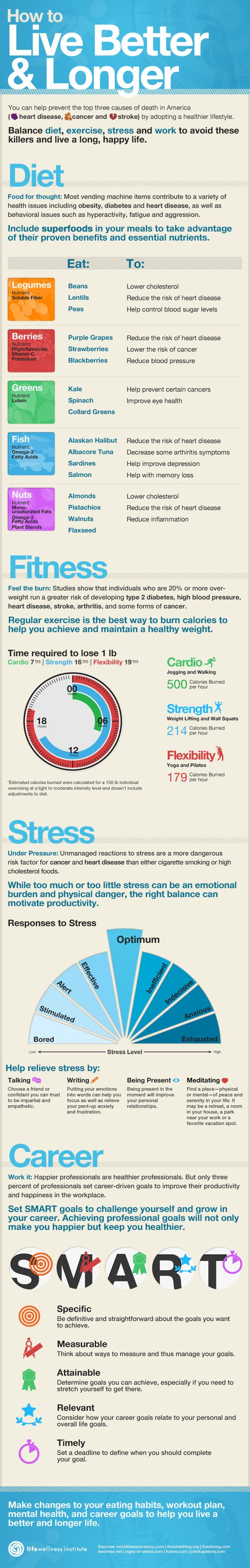 Healthy Living Infographic: How To Live A Longer And Better Life | Veria