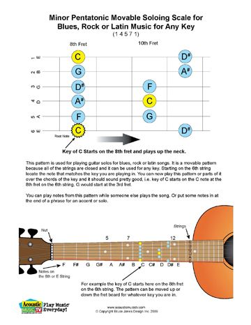 Free PDF Guitar, Mandolin, and Ukulele Chord and Music Charts