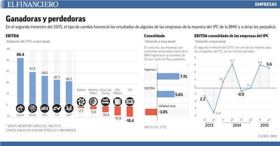 Los 5 mejores y los 5 peores reportes de las empresas de la Bolsa Mexicana (2T2015). 29/07/2015