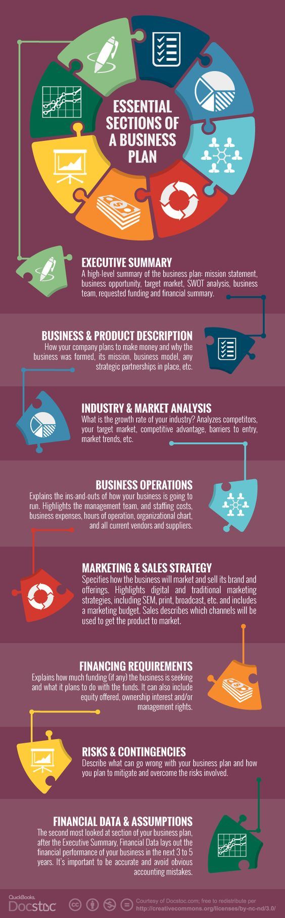 The Essential Sections of a #BusinessPlan. via @docstoc