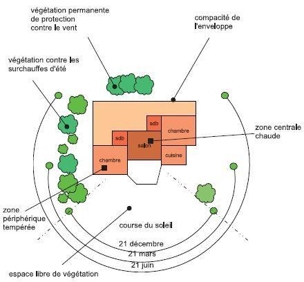 Conception maison construire sa maison bioclimatique CONSTRUIRE SA - plan de maison sur terrain en pente
