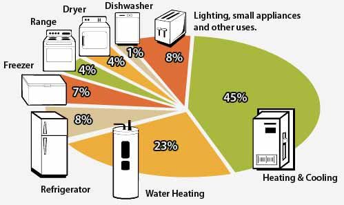 Energy Saver Pro Save Energy Energy Saving Tips Gas Energy