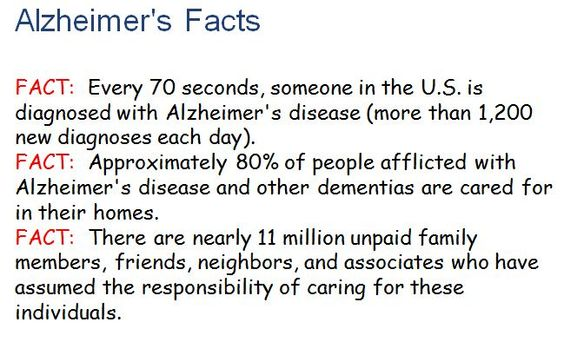 alzheimer's facts - Google Search