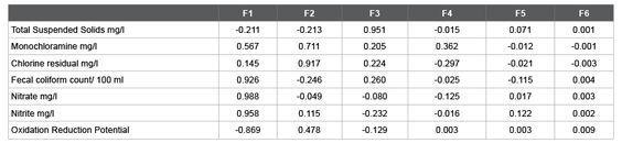 Table 5: Correlations between variables and factors