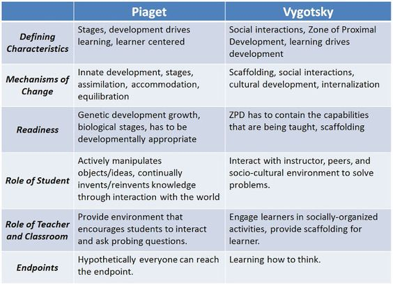 Difference Between Vygotsky and Piaget