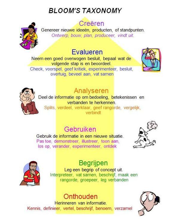 Werken met de taxonomie van Bloom in de klas