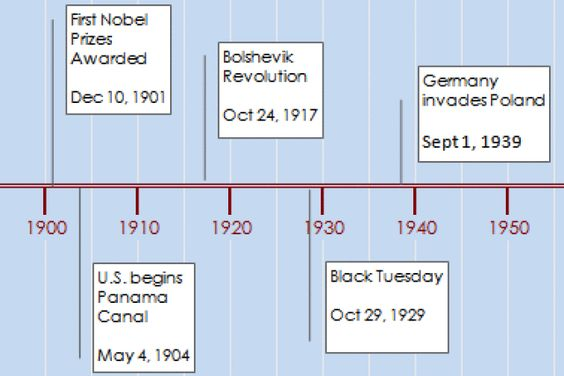 How To Use An Excel Timeline Template Timeline Template And - Timeline template maker