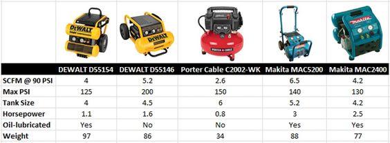Portable Air Compressor Compare