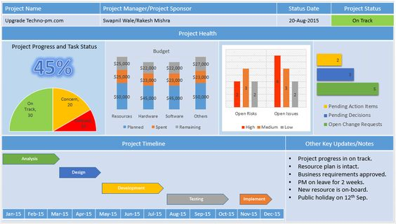 Project Management Dashboard PowerPoint Template Free Download - status report template