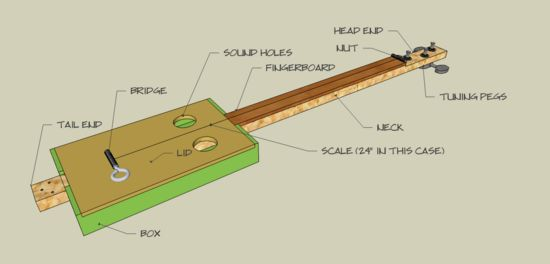 cigar box guitar cigar boxes and cigars on pinterest. Black Bedroom Furniture Sets. Home Design Ideas