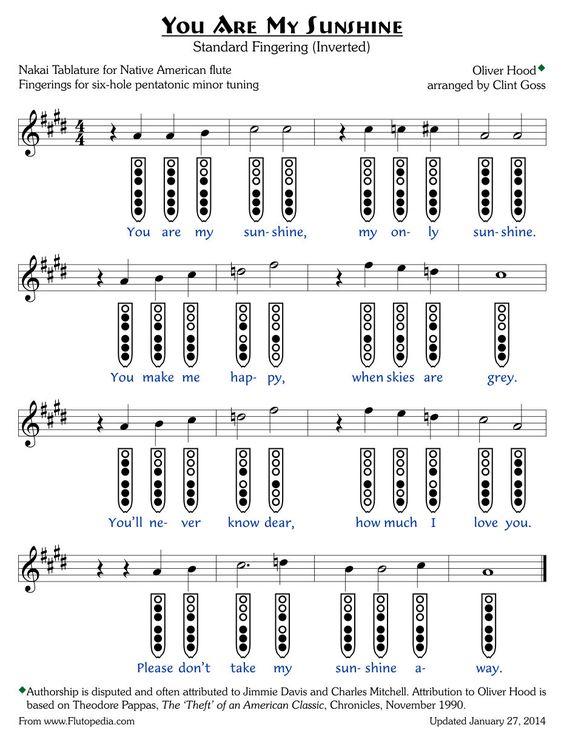 Banjo u00bb Banjo Chords B7 - Music Sheets, Tablature, Chords and Lyrics