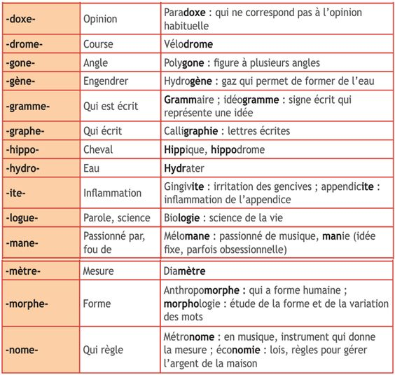 Quelques mots en latin courant-franais de N R, dico